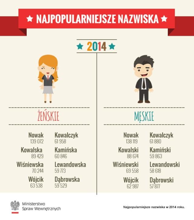 Najpopularniejsze POLSKIE NAZWISKA 2015: Nowak, Kowalski i Wiśniewski