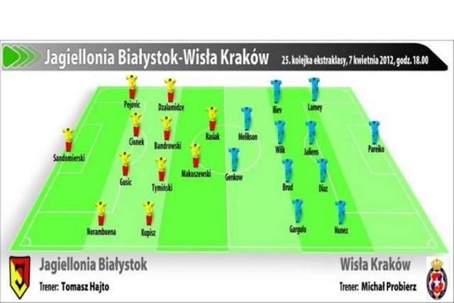 Jagiellonia Białystok - Wisła Kraków. Transmisja rozpocznie się o godz. 18