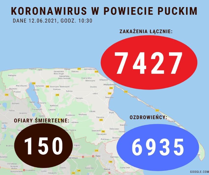 Koronawirus w powiecie puckim: sobota, 12 czerwca 2021. Ile osób zachorowało na Covid-19? Ile wyzdrowiało?