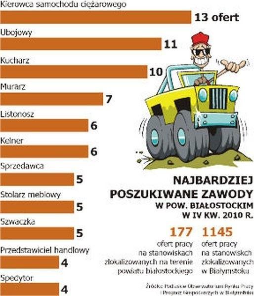 Najbardziej poszukiwane zawody w pow. białostockim w IV kw. 2010r.