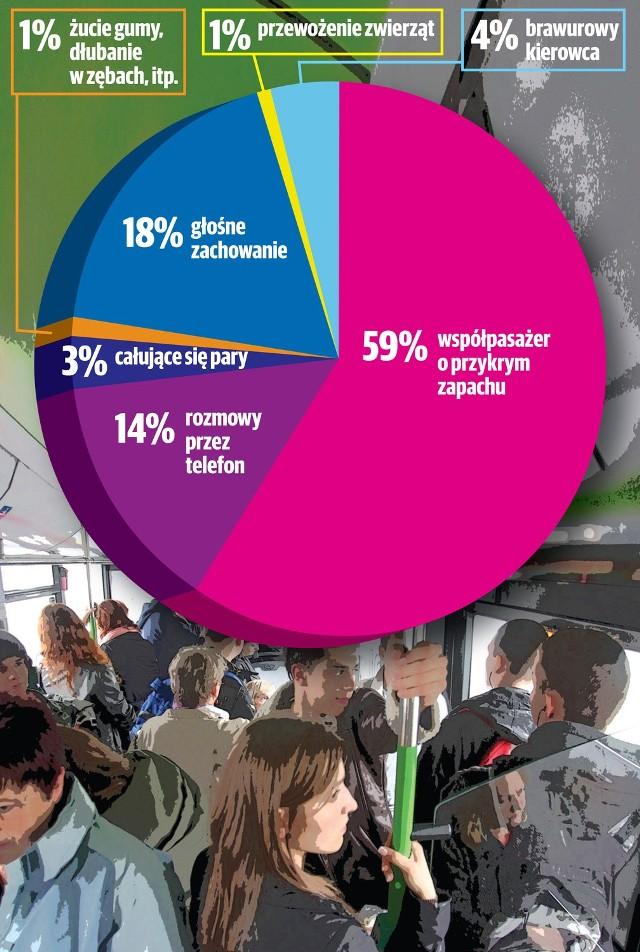 Co najbardziej Ci przeszkadza podczas jazdy autobusem?