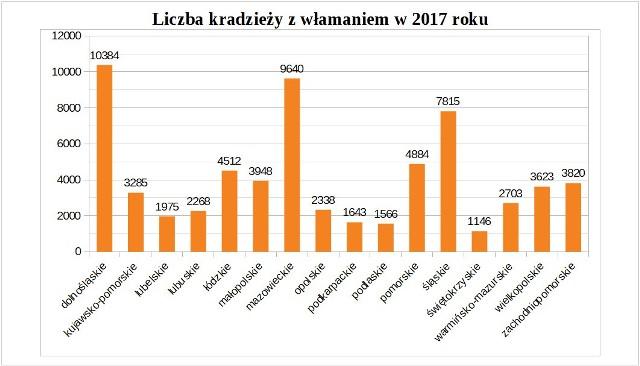 Źródło danych: Komenda Główna Policji
