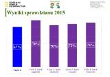 Sprawdzian Szóstoklasisty 2015 - WYNIKI CKE OFICJALNE (zobacz ARKUSZE, ROZWIĄZANIA, ODPOWIEDZI)