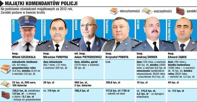 Majątki komendantów policji na Podkarpaciu