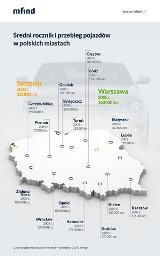 W Katowicach średni wiek samochodów to 13 lat i 174 tys. km przebiegu