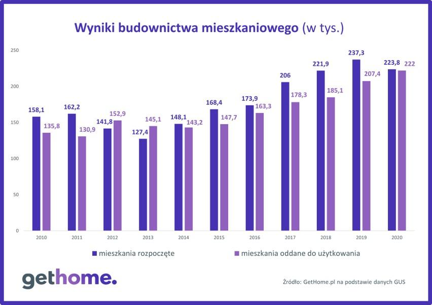 Wyniki budownictwa mieszkaniowego w Polsce do 2020 r.