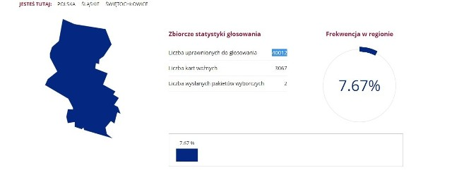 Oficjalne wyniki referendum w Świętochłowicach