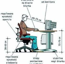 Praca przy komputerze odbywa się na siedząco. Gdy trwa wiele godzin, obciąża kręgosłup i mięśnie grzbietu.