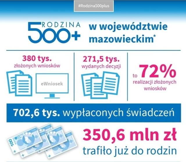 Mazowiecki Urząd Wojewódzki podsumował realizację programu 500 plus na Mazowszu. W jego ramach złożono ponad 384,7 tys. wniosków, wypłacono 712,5 tys. świadczeń na kwotę 355,4 mln zł, wydano 71,5 proc. decyzji pozytywnych. Wszystkie wypłaty jako pierwsza na Mazowszu zrealizowała gmina Jastrząb.