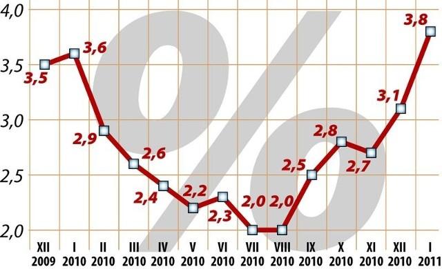 Wskaźniki cen towarów i usług konsumpcyjnych względem analogicznego miesiąca roku poprzedniego. Źródło:Główny Urząd Statystyczny