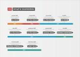 Kiedy ruszy budowa drogi S14? Termin podpisania umowy zmieniano już 10 razy...