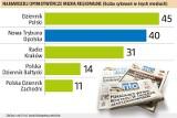 NTO w czołówce opiniotwórczych mediów