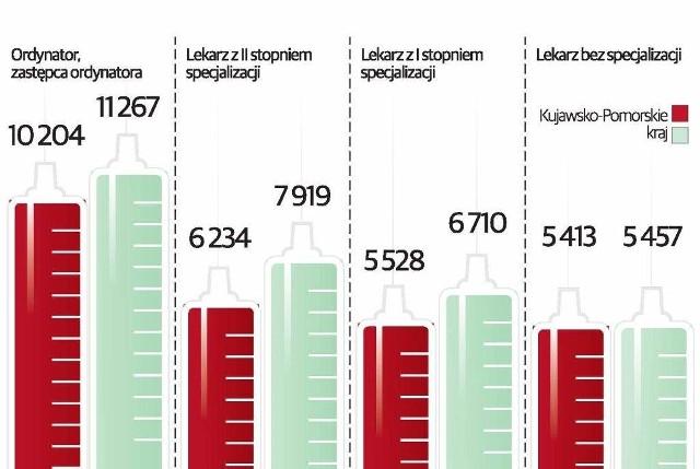 Średnie wynagrodzenie łączne w złotych brutto lekarzy za marzec 2014 r.