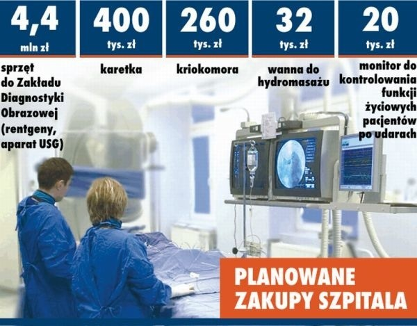 Szpital inwestuje w sprzęt podnoszący jakość usług medycznych