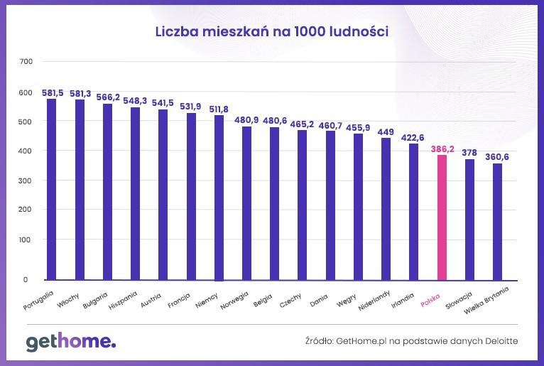 Liczba mieszkań na 1000 mieszkańców w 2019 r.