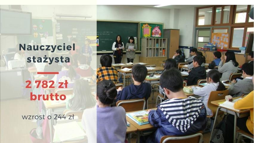 Nauczyciel stażysta - 2782 zł brutto (wzrost o 244 zł)...