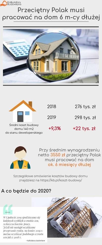 Najnowsze Koszt budowy domu 2019: Kosztorys, wycena, kalkulator. Ile NE45