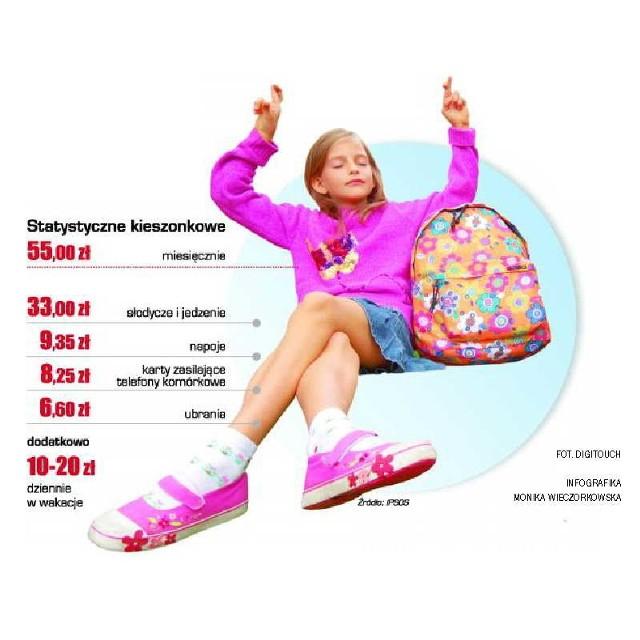Statystycznie polskie dziecko dostaje miesięcznie 55 zł kieszonkowego - wynika z danych firmy Ipsos, badającej nastroje konsumentów.