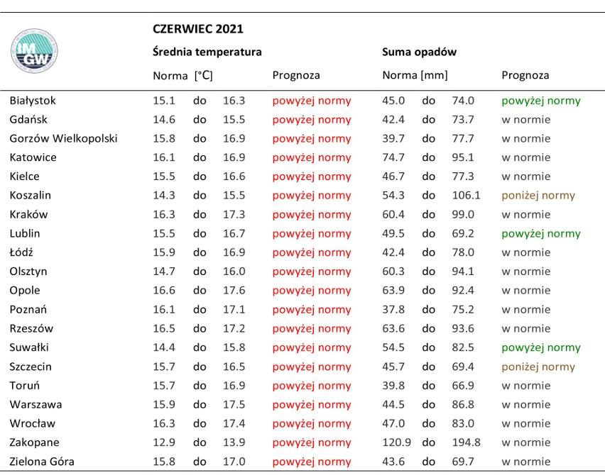 Sprawdź szczegółowe dane pogodowe od IMGW na czerwiec,...