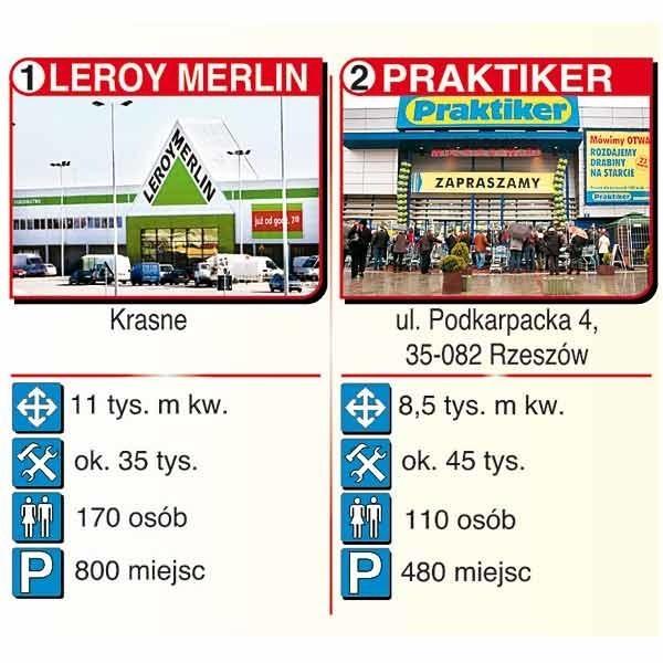 Porównanie największych rzeszowskich marketów budowlanych