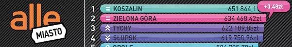Allegro.pl. O północy z soboty na niedzielę Koszalin ciągle był na 1. miejscu konkursu na najoszczędniejsze miasto.