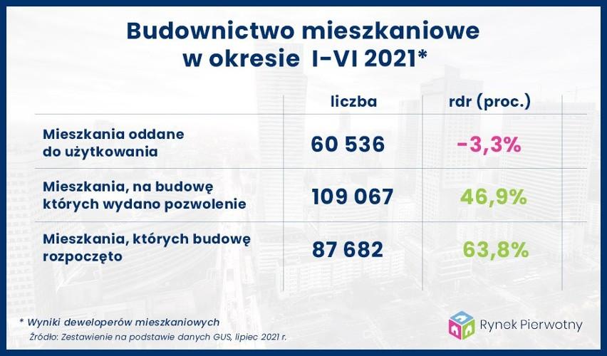 Wyniki deweloperów mieszkaniowych w pierwszym półroczu 2021...
