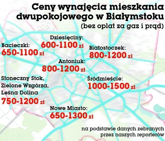 Ceny wynajmu mieszkań w Białymstoku różnią się od dzielnicy. Najdrożej jest w śródmieściu i na Nowym Mieście