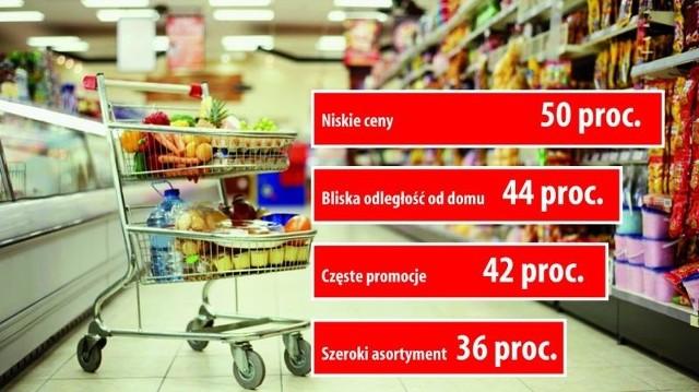 Hipermarkety w opałach, konsumenci coraz częściej wybierają dyskonty