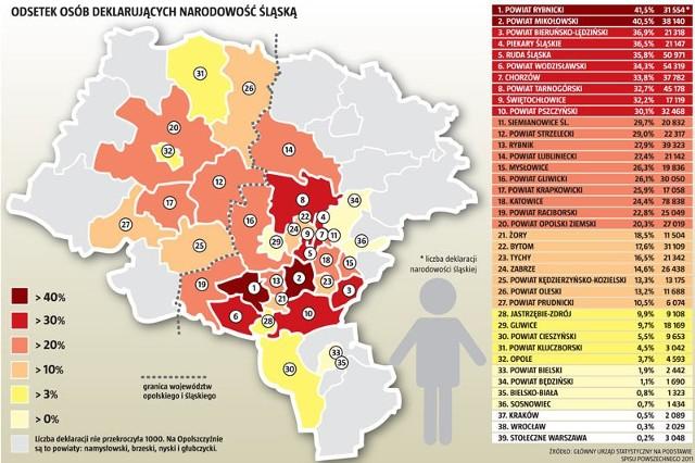 W pierwszej dziesiątce powiatów najliczniej zamieszkanych przez Ślązaków nie ma ani jednego z naszego regionu.