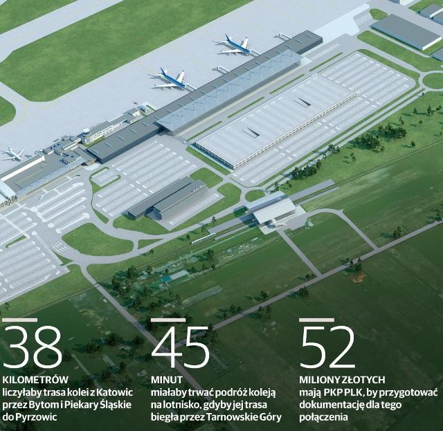 Górnośląskie Towarzystwo Lotnicze rok temu pokazało wizualizację: tak ma zmienić się nasz port w kolejnych latach. W projekcie ujęto również stację kolejową. Na wizualizacji - pośrodku, obok ronda