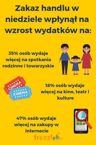 8aada7d55b Aktualnie już tylko w jedną niedzielę w miesiącu możemy wybrać się na zakupy  ...