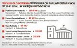 Mandatów w wyborach parlamentarnych jest tylko dwanaście
