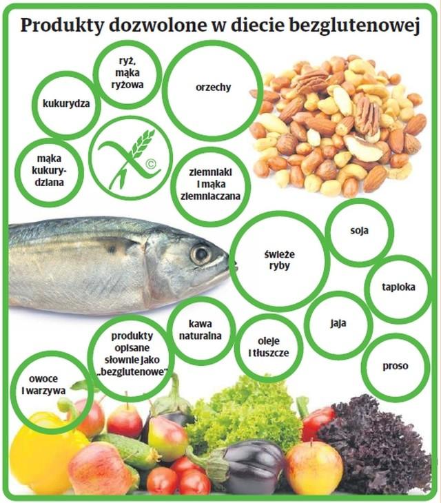 Dieta bezglutenowa oparta jest na tych produktach