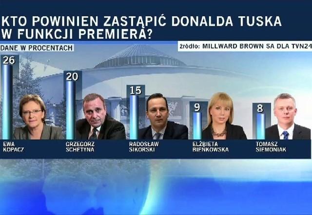 Ewa Kopacz powinna zostać nowym premierem?