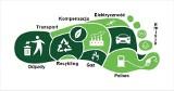 Optymalizacja produkcji żywności poprzez wykorzystanie innowacyjnych technologii i programu komputerowego wyliczania śladu węglowego