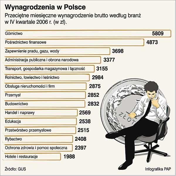 Przeciętne wynagrodzenia w Polsce.