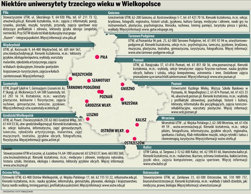 Wielkopolska Uniwersytety Trzeciego Wieku Glos Wielkopolski