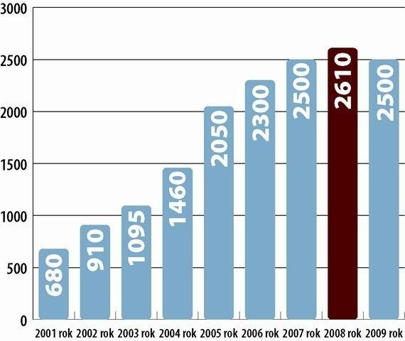 Liczba samochodów zasilanych autogazem w Polsce (w tysiącach sztuk)