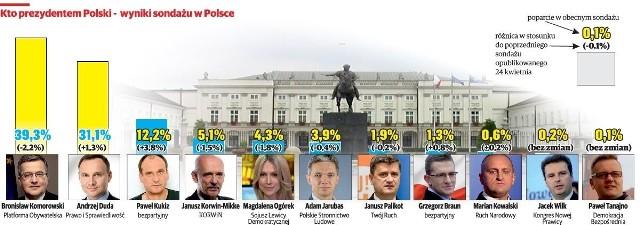 Kto prezydentem - wyniki sondażu w Polsce