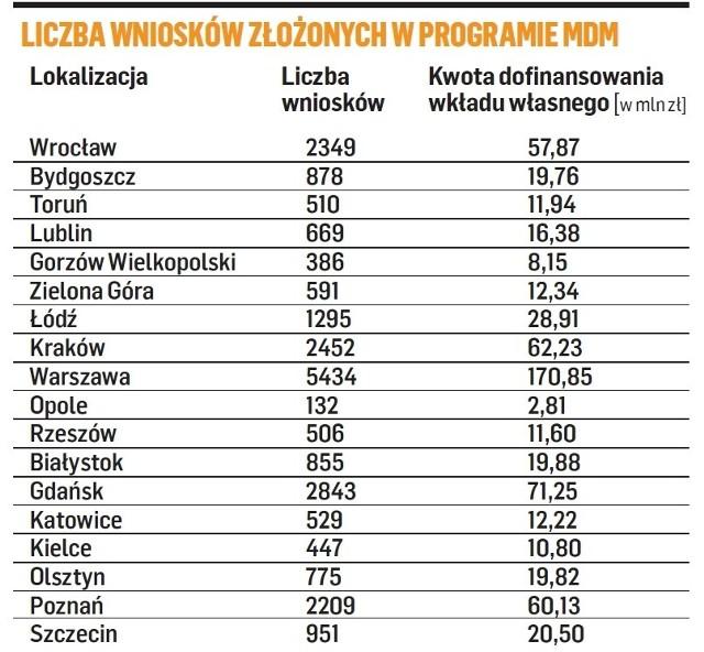 Liczba wniosków złożonych w programie MdM