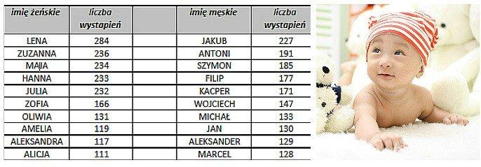985025d427 Lena i Jakub - to najpopularniejsze imiona nadawane dzieciom