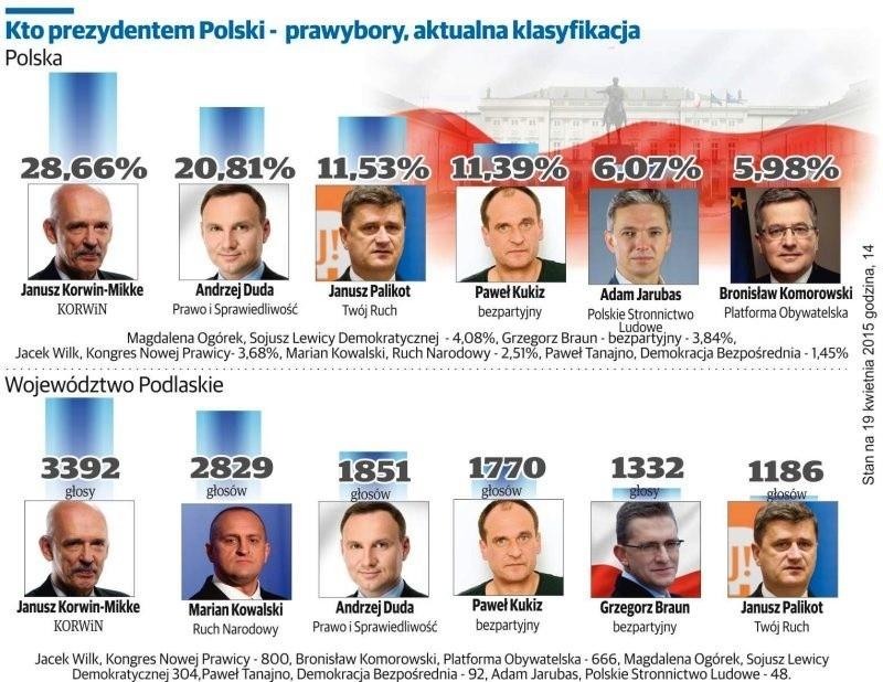 Prawybory Prezydenckie 2015: Andrzej Duda przeskoczył Pawła Kukiza, Janusz Palikot szósty