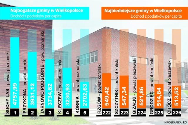 Wielkopolska: Bogate, zamożne, biedne i najbiedniejsze gminy w regionie