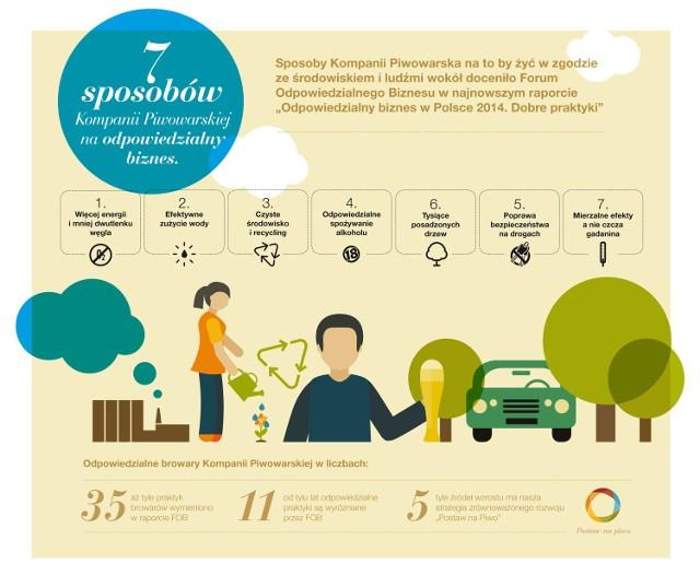 Społeczna Odpowiedzialność Biznesu. FOB doceniło aż siedem inicjatyw Kompanii Piwowarskiej