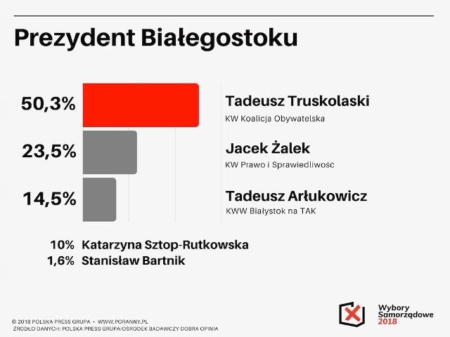 Oto wyniki najnowszego, ostatniego sondażu Polska Press przed wyborami samorządowymi 2018
