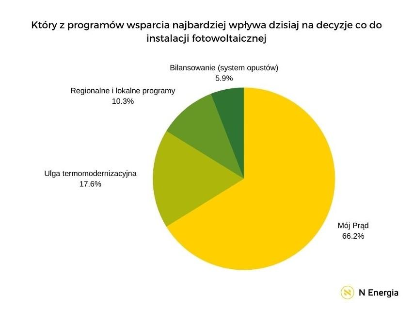 Wzrost zainteresowania fotowoltaiką w Polsce oczami...
