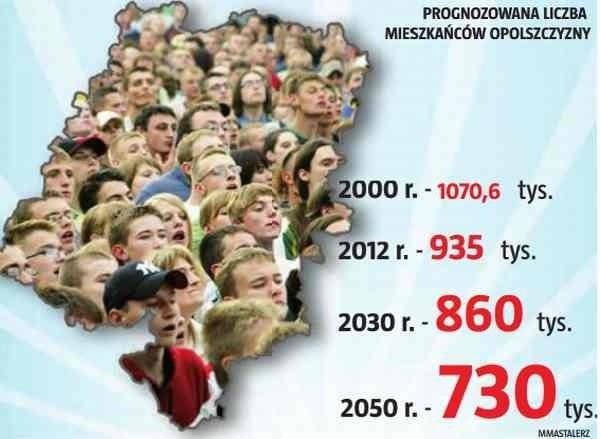 Prognoza demograficzna dla Opolszczyzny.
