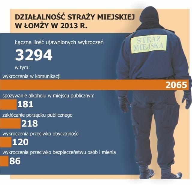 W ub. roku Straż Miejska odnotowała łącznie 8.675 interwencji, z czego 1123 ze zgłoszeń przyjętych telefonicznie od mieszkańców.