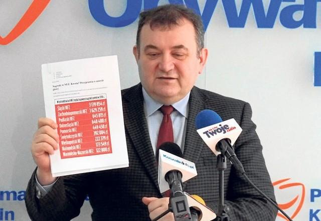 1,628 mln zł - tyle wyniosły łącznie za 2018 rok nagrody w Narodowym Funduszu Zdrowia w Szczecinie - mówi poseł