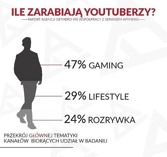 Główną tematyką badanych kanałów są gry komputerowe (47...